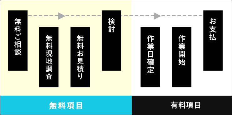 駆除完了までの流れの図解